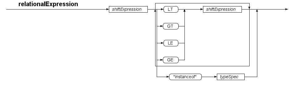 Statej Syntax Diagram